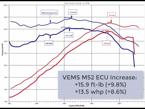 e36 m52 stock vs vems full video with dyno results and comparison