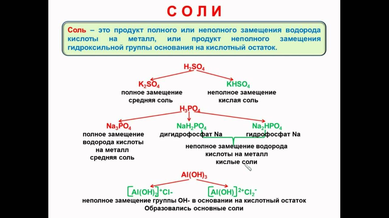 Соли химия