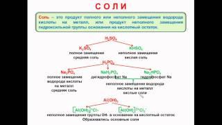 № 56. Неорганическая химия. Тема 6. Неорганические соединения. Часть 15. Характеристика солей