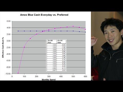 Amex Blue Cash Preferred vs Everyday Effective Cash Back on Groceries | BeatTheBush