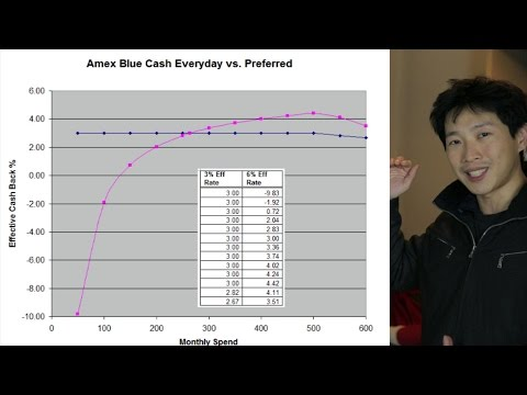 Amex Blue Cash Preferred Vs Everyday Effective Cash Back On Groceries