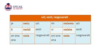 Lesson 9.2 Serbian language - Negation (Futur)