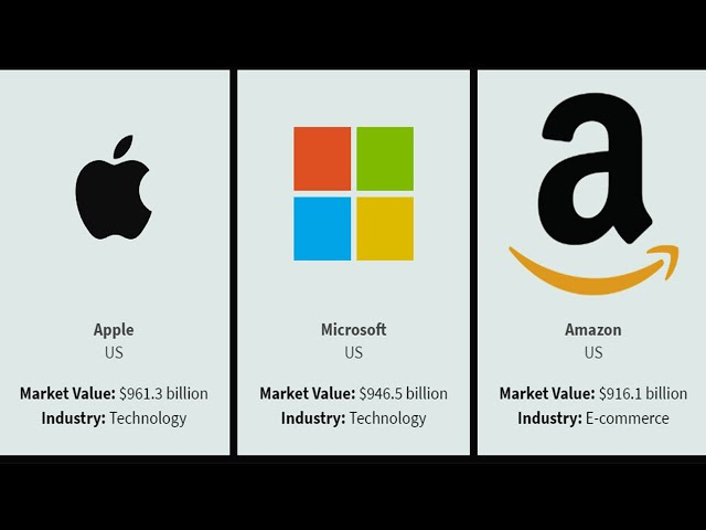 World's Most Performing Companies Comparison
