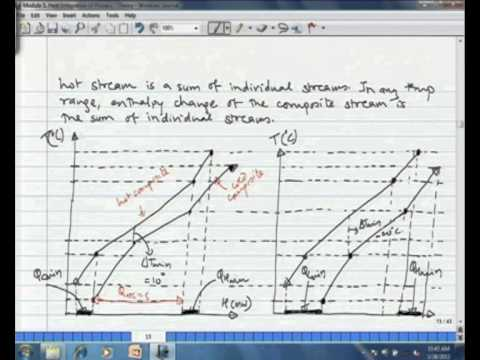 Mod-05 Lec-01 Concepts and Basic Principles of Energy (or Heat) Integration -- Part 1