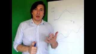 видео Цикличность экономического развития