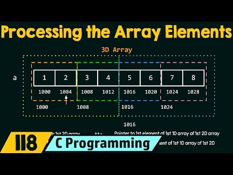 Processing The Multidimensional Array Elements (or) Address Arithmetic Of Multidimensional Arrays