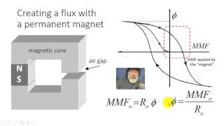 Dc Motors With Permanent Magnets