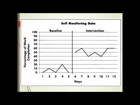 self-monitoring-techniques-and-strategies