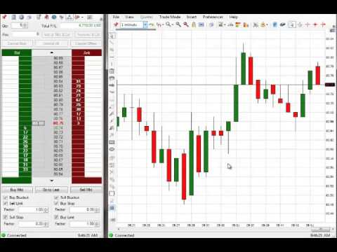 Gold Trading Academy $5,710 Profit