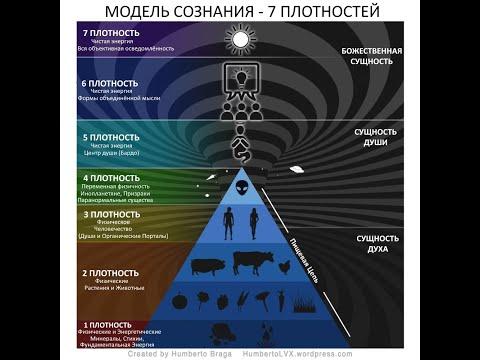 Школа Закона Единого, часть 1 - Семь плотностей сознания