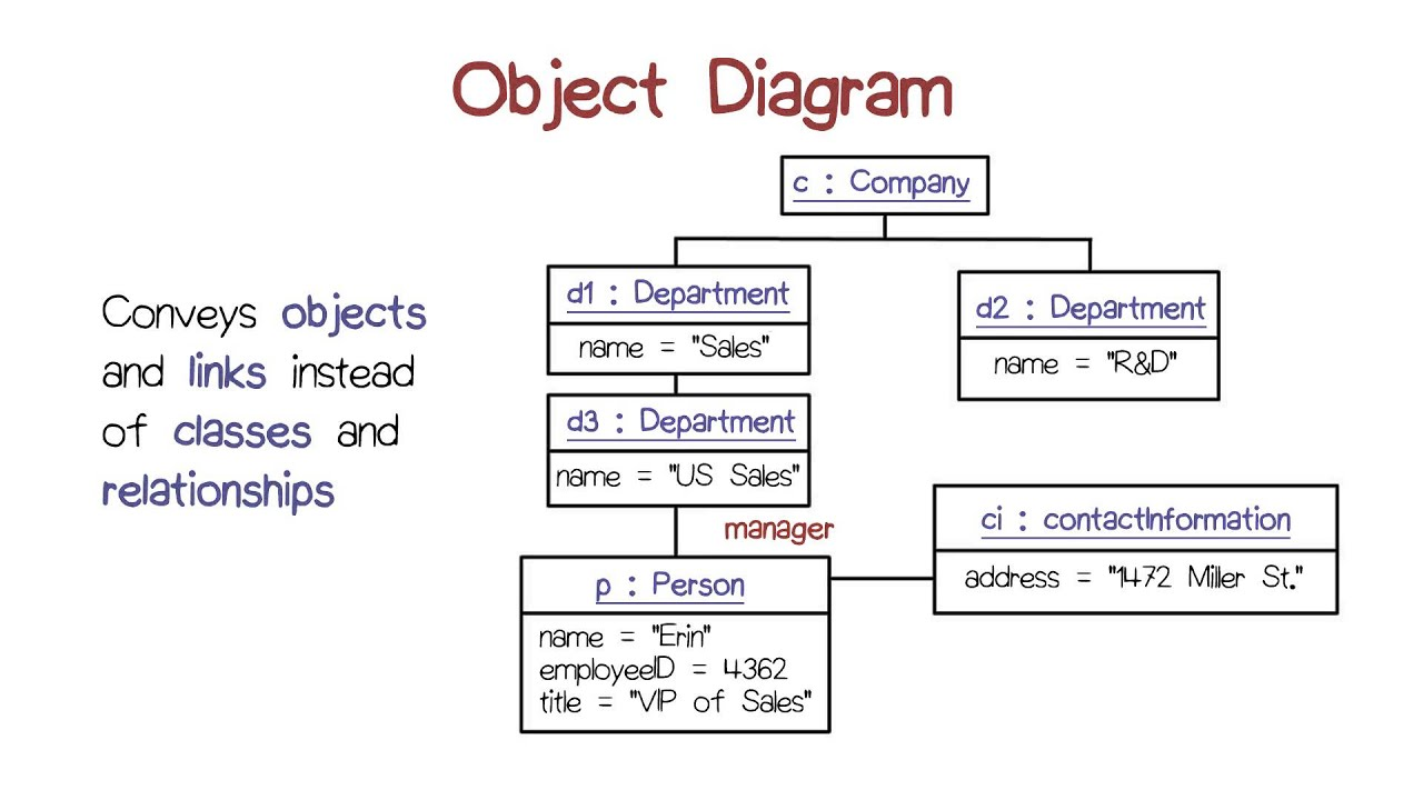 Object diagram youtube object diagram ccuart Image collections