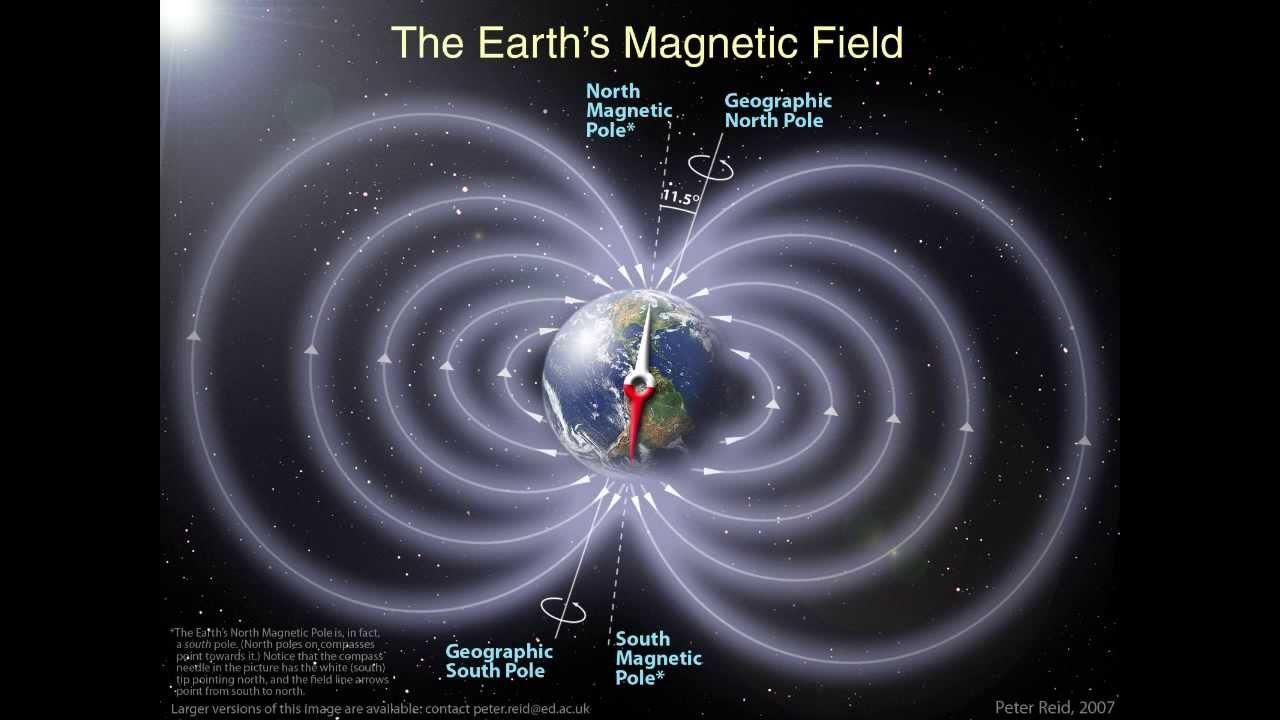 Earth's Magic Field  An Explanation  YouTube