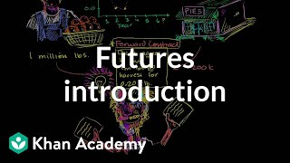 Futures introduction | Finance & Capital Markets | Khan Academy