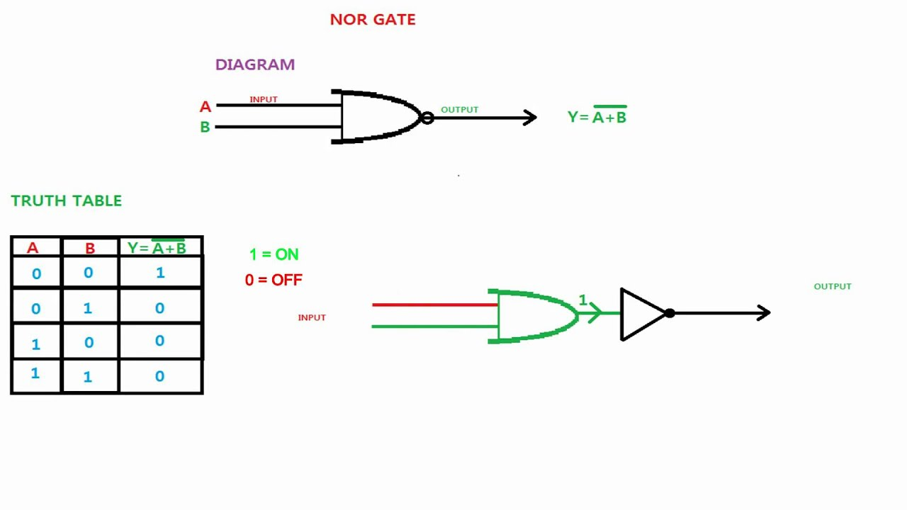Logic Diagram And Output Of Nor Gate As The Circuit Input It Is Known Or Not