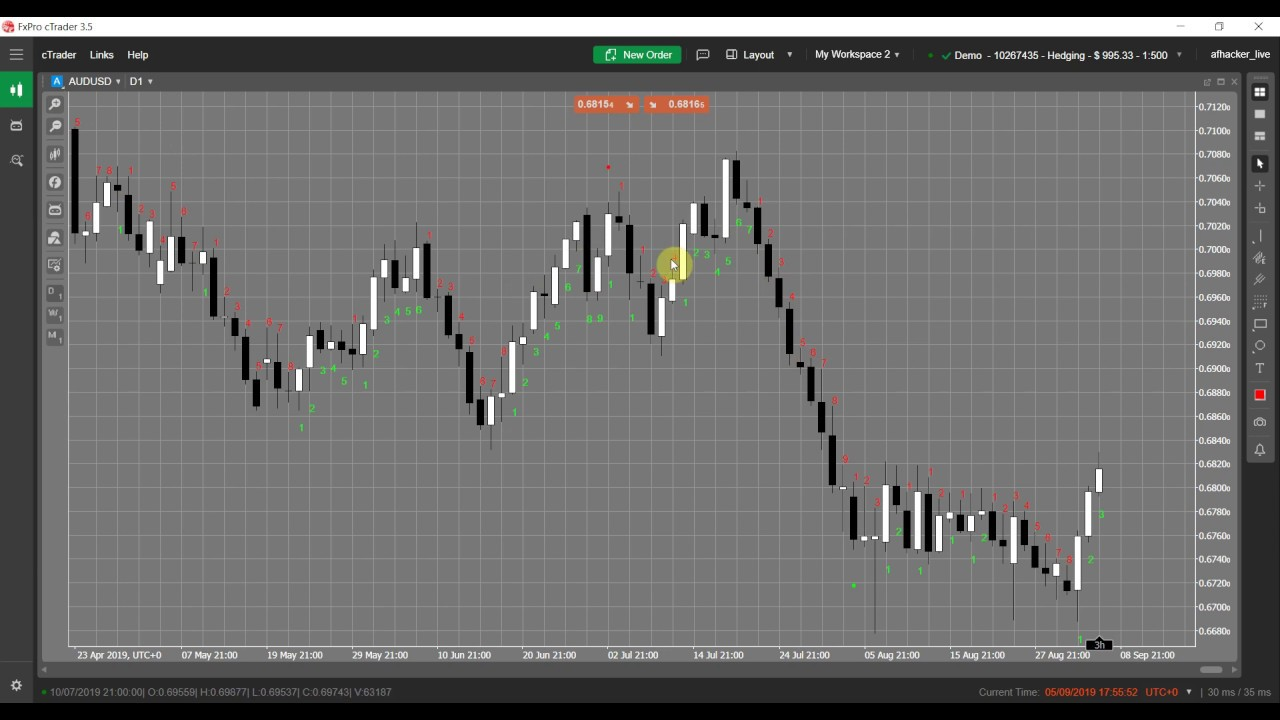 Trading Forex With Td Sequential Indicator Youtube