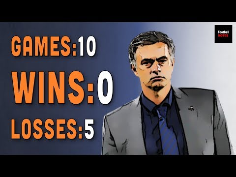 Will Mourinho Away Record Against Big Teams Cost Man United the Title?