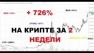 726% Прибыли на Криптовалютах за Декабрь.