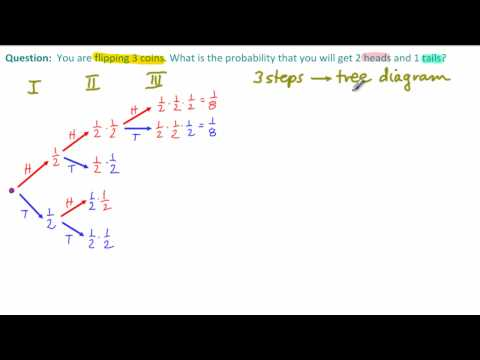 Coin & Dice Probability: Using a Tree Diagram (solutions, examples