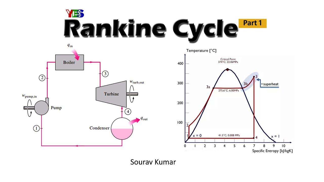 Rankine Cycle P