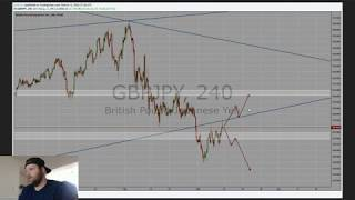 GJ *Weekly Forex Outlook Episode 5-10*