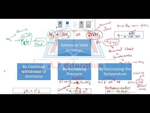 Synthesis of Ammonia by Haber's Process Part 1 - Agha Wasif