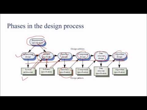 Design and Architecture in Software Engineering