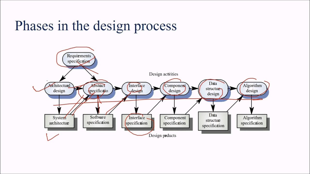 Design And Architecture In Software Engineering Youtube