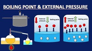 BOILING POINT & EXTERNAL PRESSURE  | Liquid and Gases Chapter No.4 Chemistry  Part 1