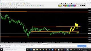 🔴 EN VIVO: Análisis del Mercado Forex 14 octubre 2018 por el Trader Profesional Allan Castro ★
