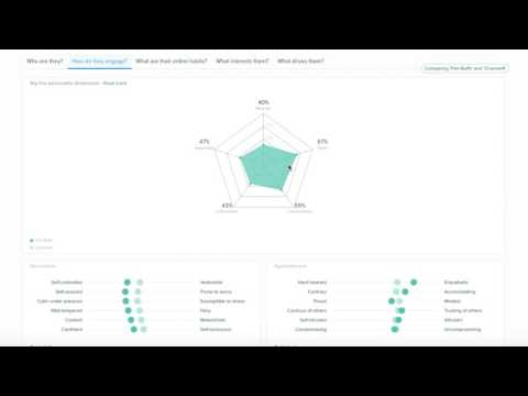 Introducing Audiense Insights
