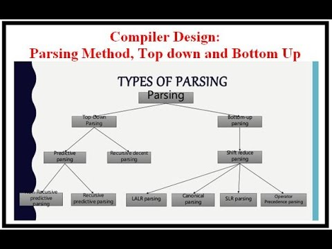 Compiler Design: Parsing Method, Top down and Bottom Up