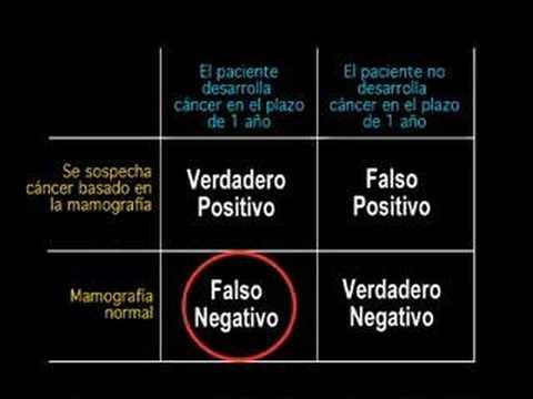Negativo vih probabilidad de falso