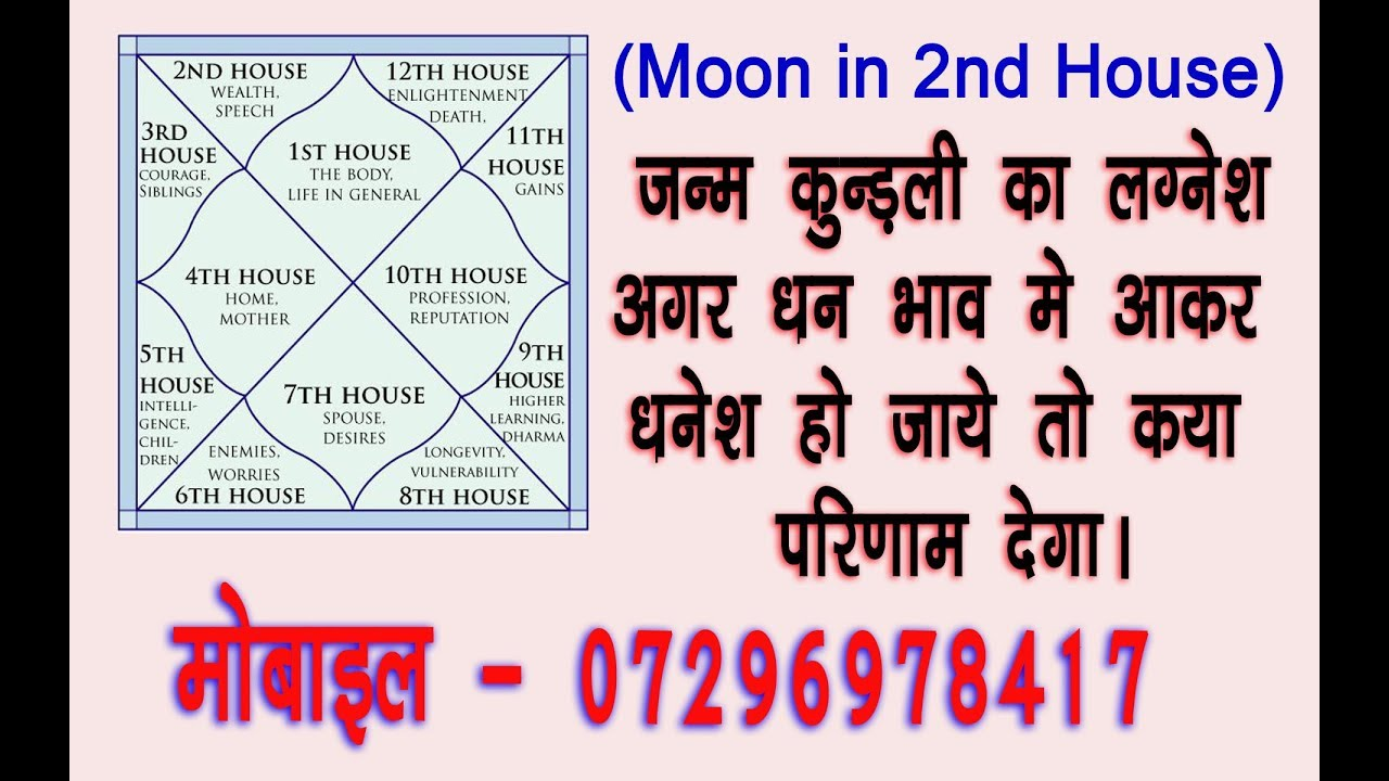 1st house lord in 2nd house || लग्नेश द्वितीय भाव में by Shivay Astrologer  - hindi