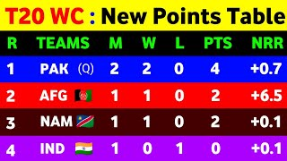 T20 World Cup 2021 Points Table - After Nam Vs Sco || Points Table T20 World Cup 2021