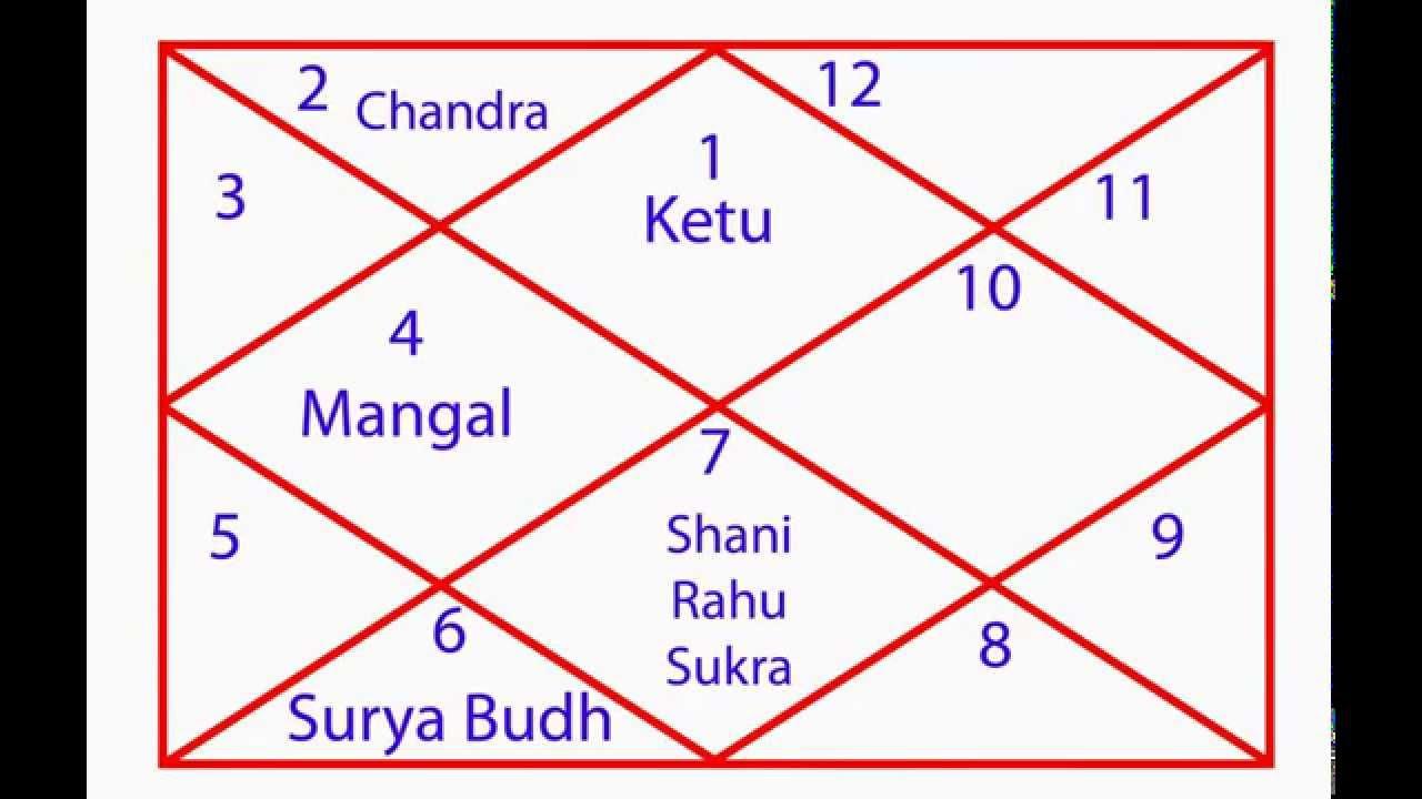 nakshatra rohini up to 23 31 pm vrishabha rasi rohini nakshatra