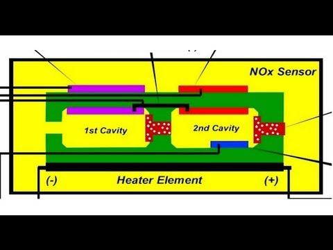 GDI NOx Catalyst Testing