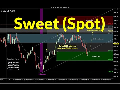 "Trading the ""Sweet Spot"" 