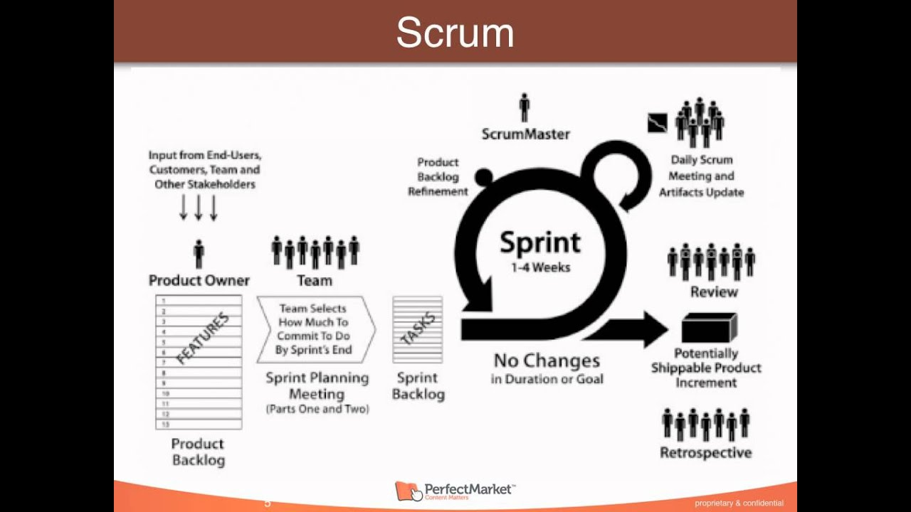 Waterfall scrum and perfect market 39 s approach youtube for Difference between agile and waterfall testing