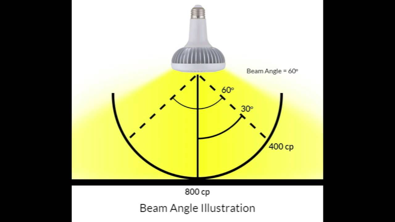 Intro To Led Light Bulbs Part 9 Led Beam Angles Youtube