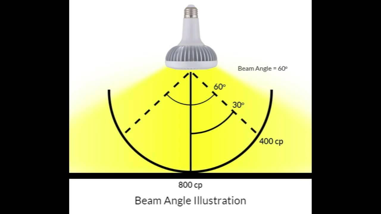 beam angle diagram [ 1280 x 720 Pixel ]