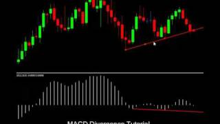 Urban Forex Scalp MACD Divergence Trading Strategy