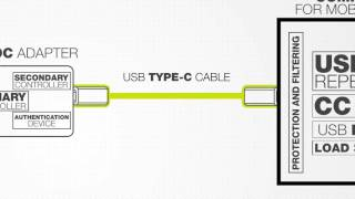 NXP End to End Secure USB Type-C Solution