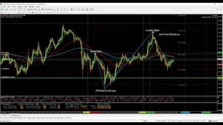 Forex 1 Minute Scalping - Market Move Pips Calculation - Japan, London, NewYork Open - 22/11/2016