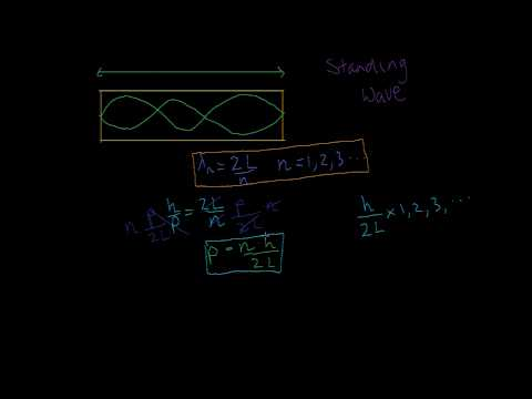 29. Particle in a Box - Quantization of Energy