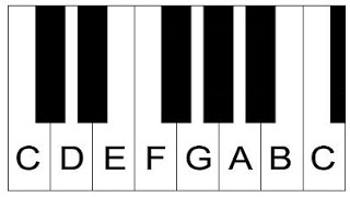 Piano Lesson 1: How To Label Piano Keys Part 1 - Piano Keyboard Layout