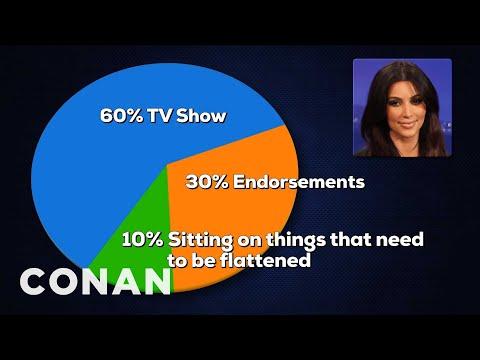 Celebrity Income Breakdown  - CONAN on TBS