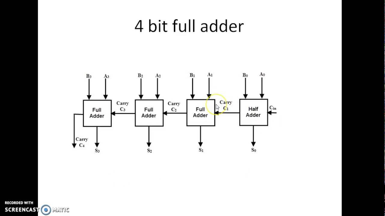 8 bit adder circuit diagram