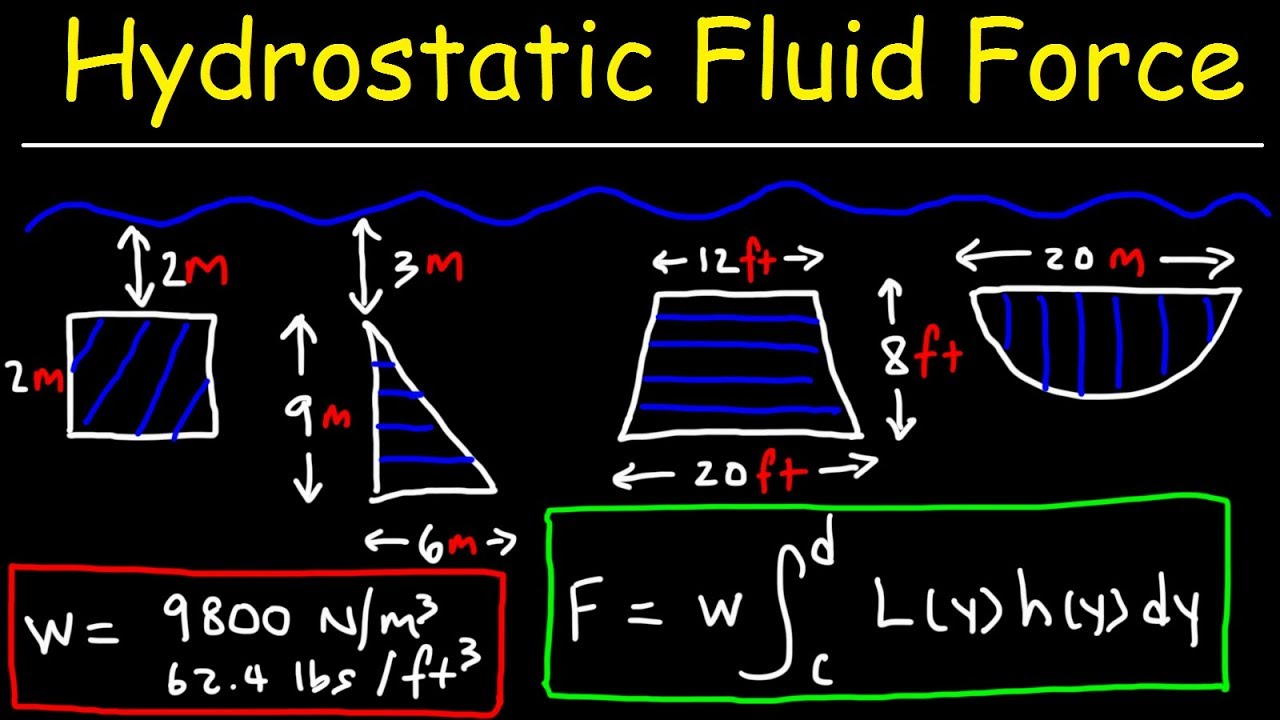 Download Hydrostatic Force Problems - Calculus 2