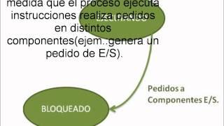 TRANSICIONES DE ESTADO Y DIAGRAMA DE ESTADO DE UN PROCESO