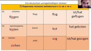 Німецька мова. 105 неправильних німецьких дієслів. Unregelmäßige Verben ( Ukrainische Übersetzung )